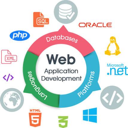 Web development in coimbatore